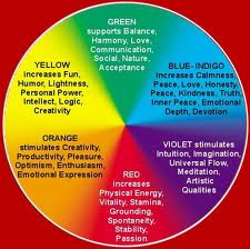 colour therapy wheel